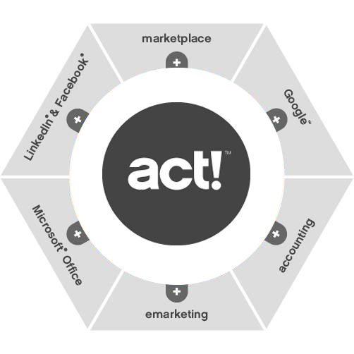 Act software